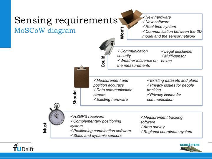 Sensing requirements