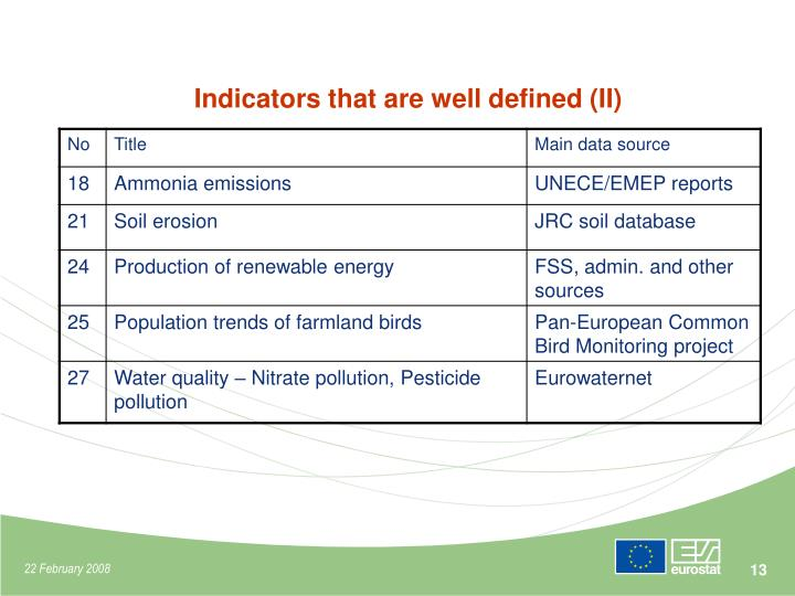 Indicators that are well defined (II)