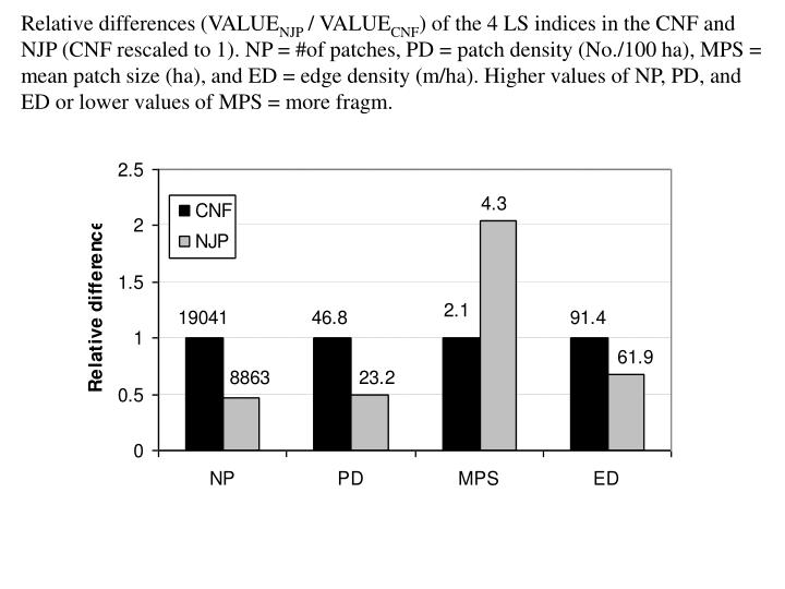 Relative differences (VALUE