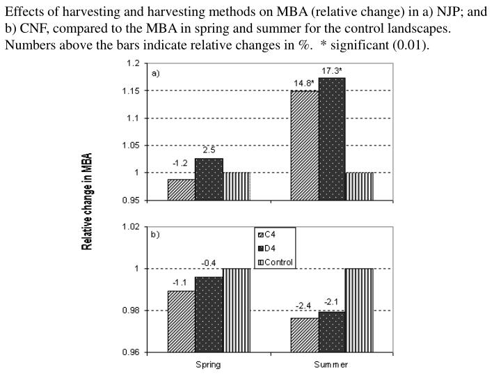 Effects of harvesting and harvesting methods on MBA (relative change) in a) NJP; and b) CNF, compared to the MBA in spring and summer for the control landscapes.  Numbers above the bars indicate relative changes in %.  * significant (0.01).