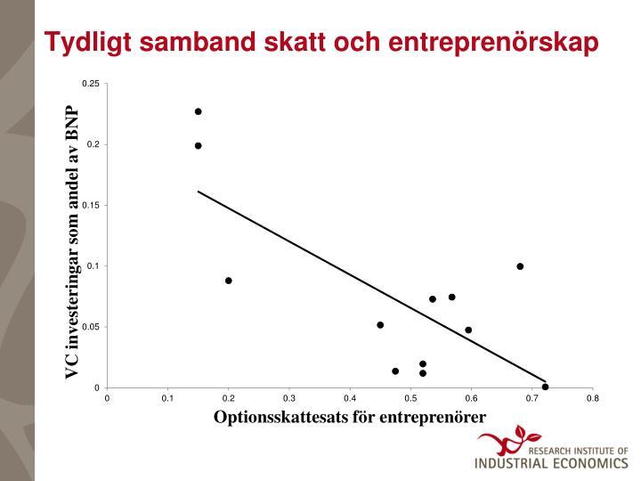 Tydligt samband skatt och entreprenörskap