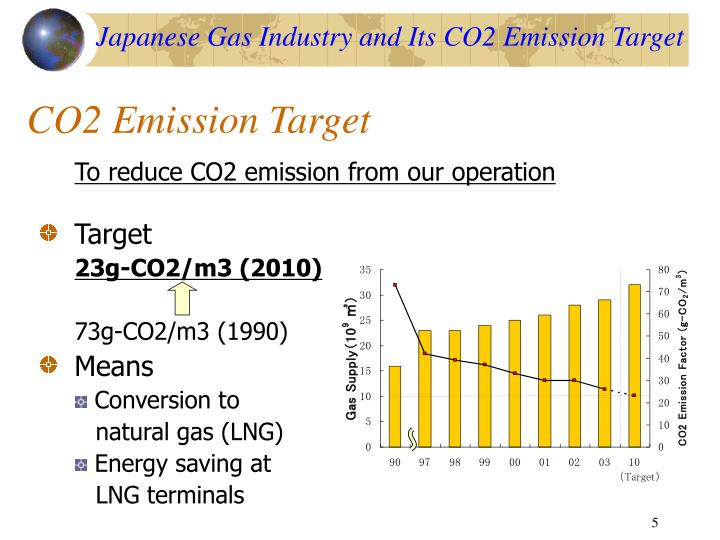 Japanese Gas Industry and Its CO2 Emission Target