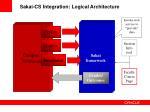 sakai cs integration logical architecture