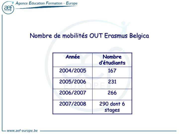 Nombre de mobilités OUT Erasmus Belgica