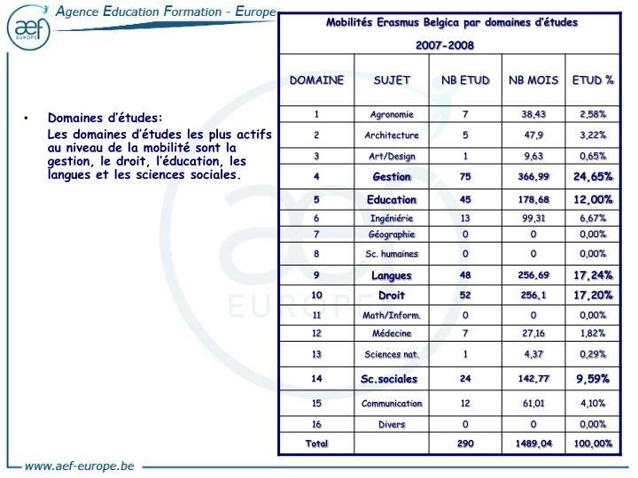 Domaines d'études: