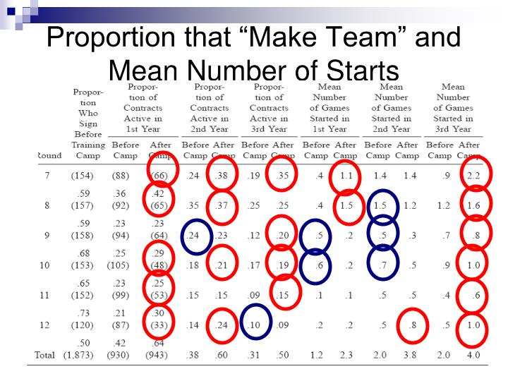 """Proportion that """"Make Team"""" and Mean Number of Starts"""
