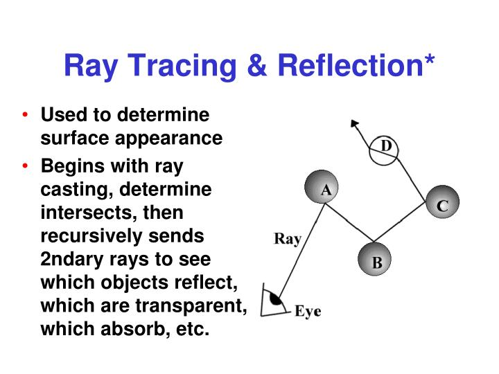Ray Tracing & Reflection*