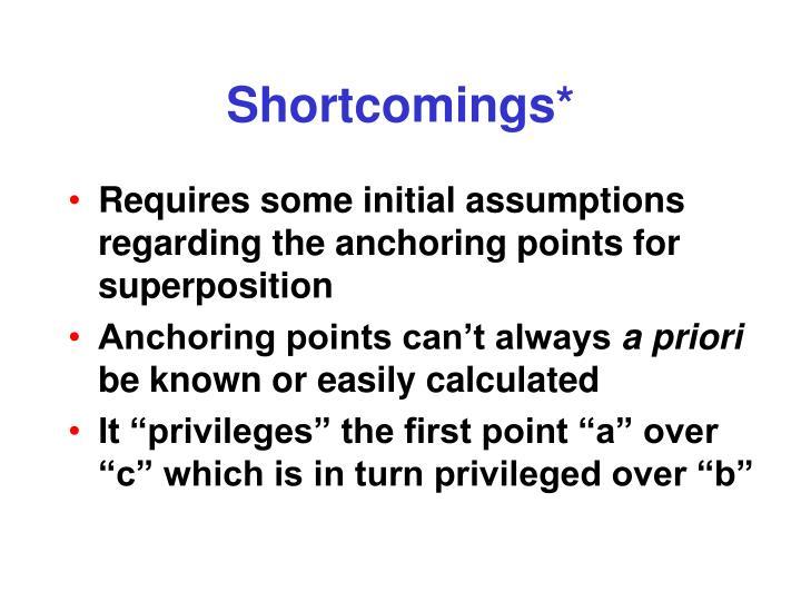 Shortcomings*