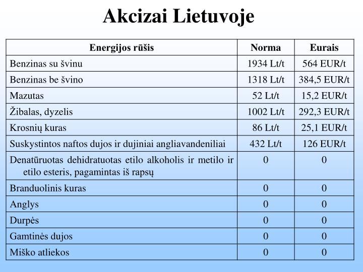 Akcizai Lietuvoje