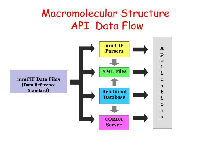 Macromolecular Structure