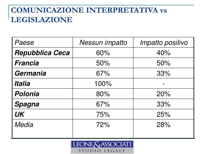 COMUNICAZIONE INTERPRETATIVA vs LEGISLAZIONE