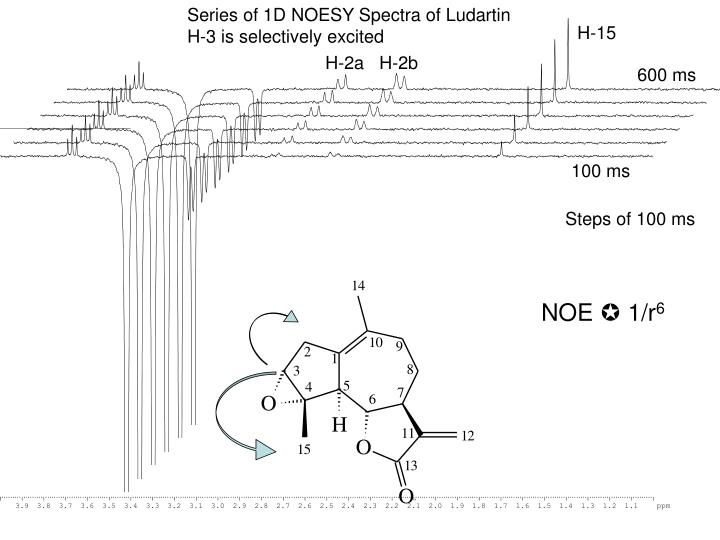 Series of 1D NOESY Spectra of Ludartin
