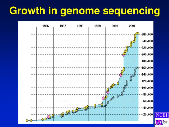 Growth in genome sequencing