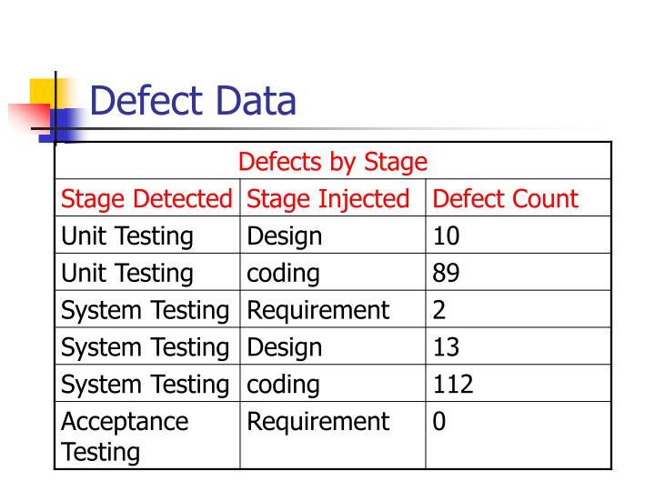 Defect Data