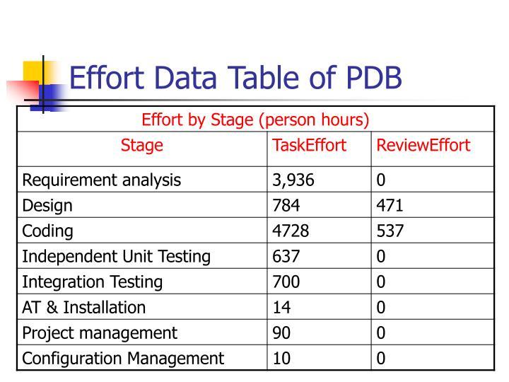 Effort Data Table of PDB