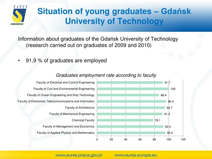 Situation of young graduates – Gdańsk University of Technology
