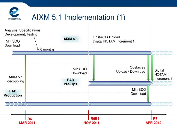 AIXM 5.1 Implementation (1)