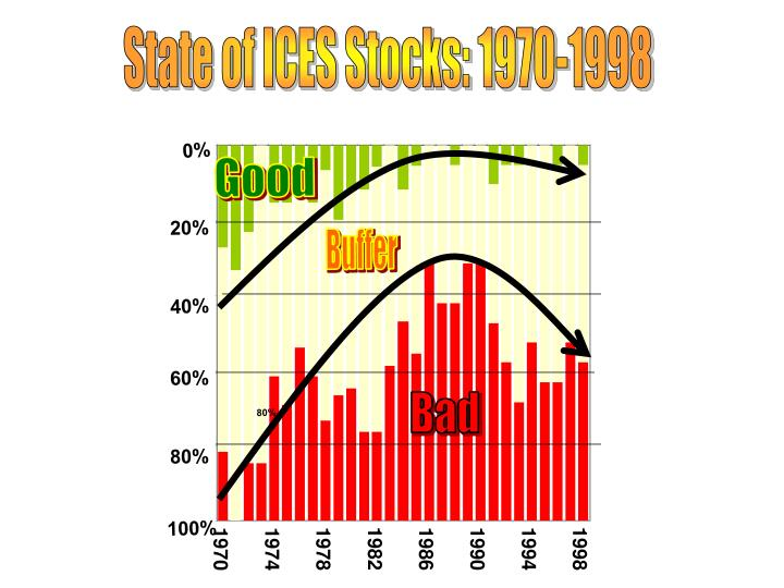 State of ICES Stocks: 1970-1998