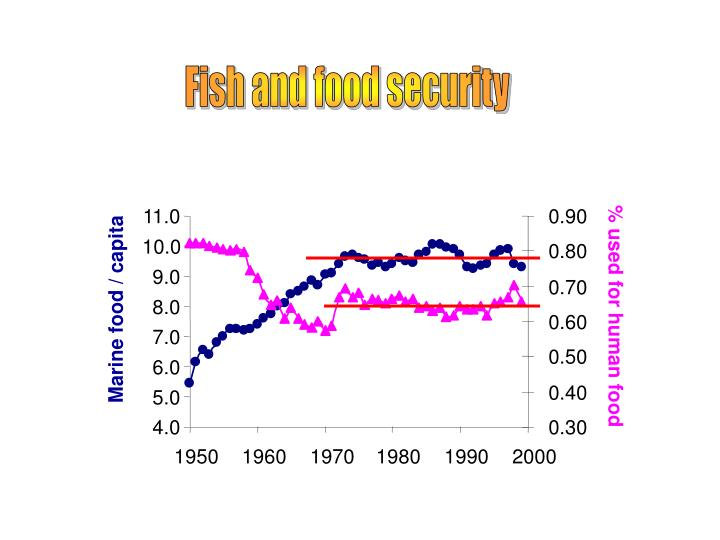 Fish and food security