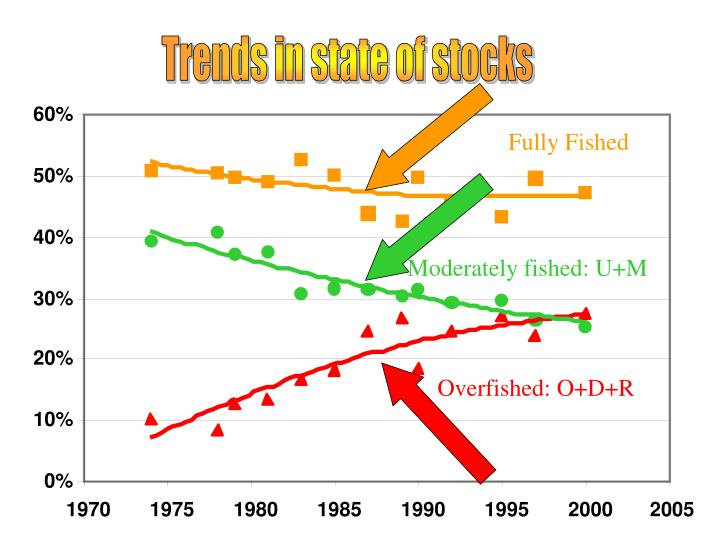 Trends in state of stocks