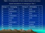table 1 a comparison of non corpus based and corpus based translations of emerging in text 1