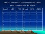 table 2 a comparison of non corpus based and corpus based translations of ncw and pcw