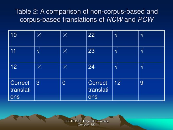 Table 2: A comparison of non-corpus-based and corpus-based translations of