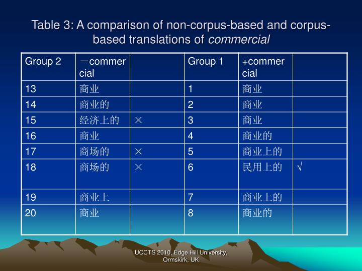 Table 3: A comparison of non-corpus-based and corpus-based translations of