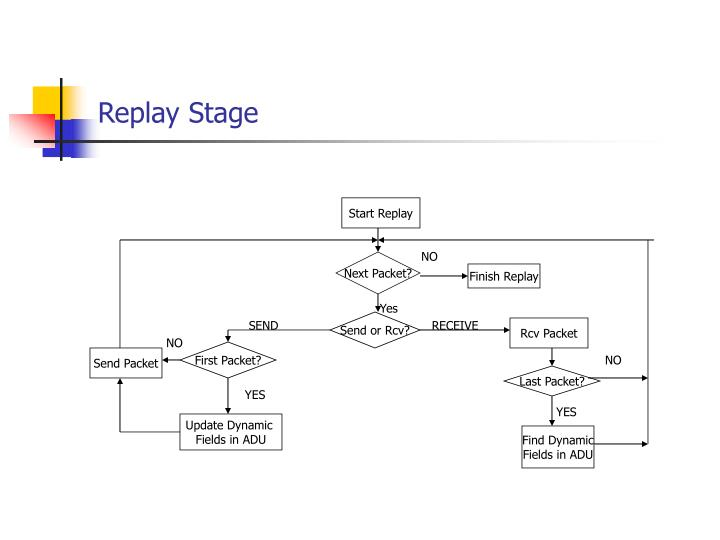 Replay Stage