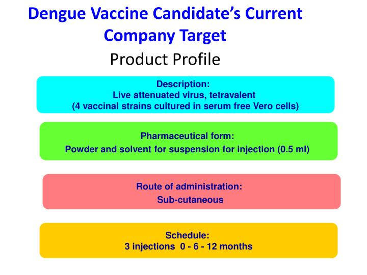 Dengue Vaccine Candidate's Current Company Target