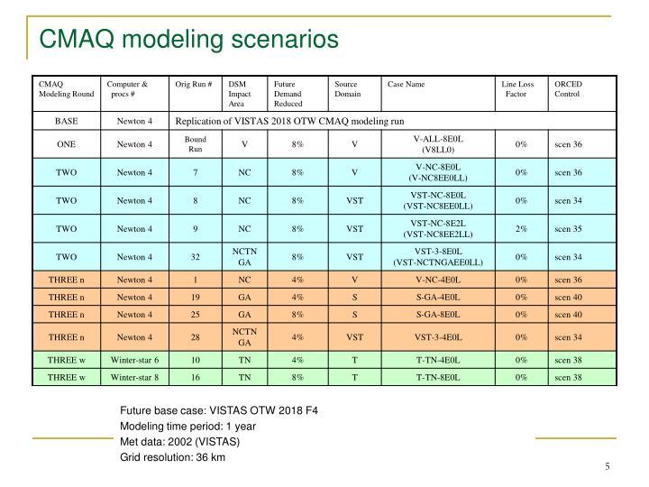 CMAQ modeling scenarios