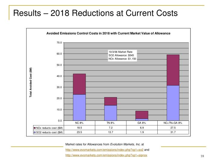 Results – 2018 Reductions at Current Costs