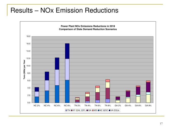 Results – NOx Emission Reductions