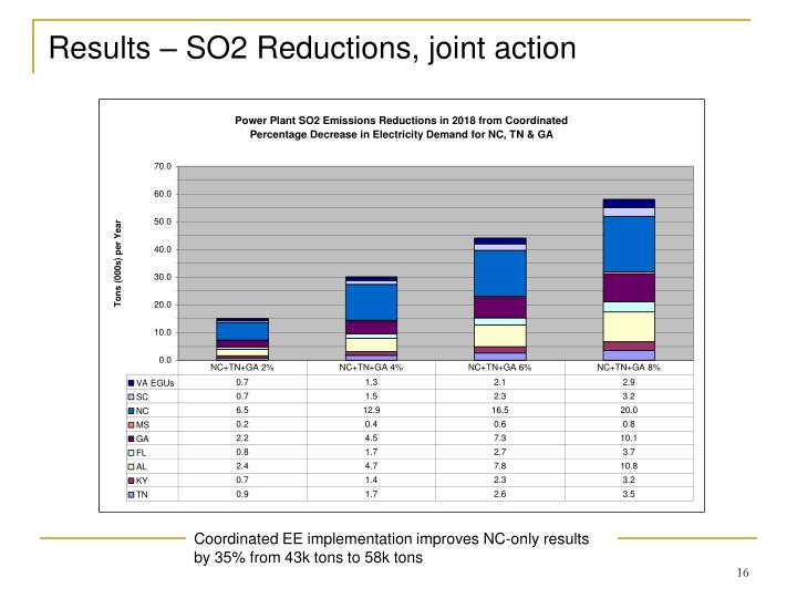 Results – SO2 Reductions, joint action