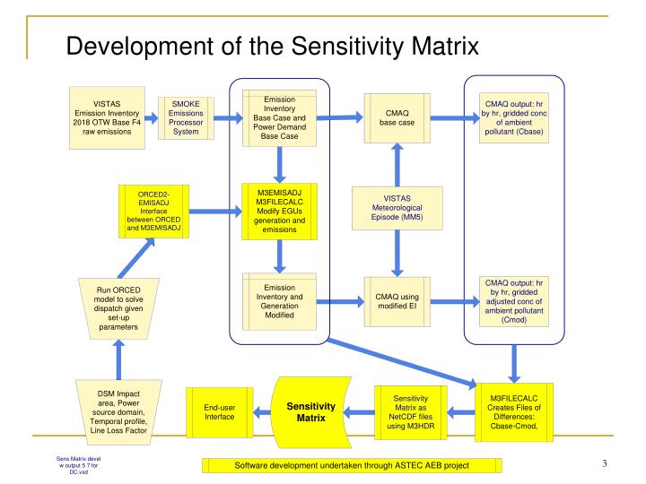 Development of the Sensitivity Matrix