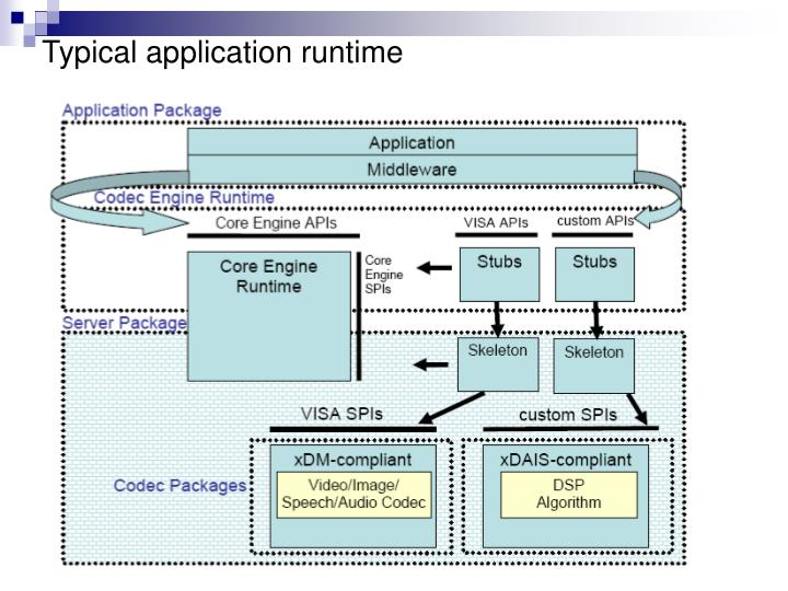 Typical application runtime