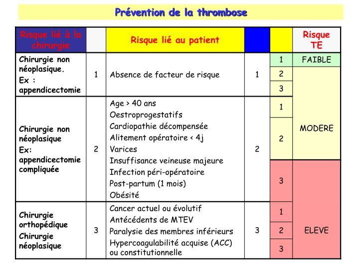 Prévention de la thrombose
