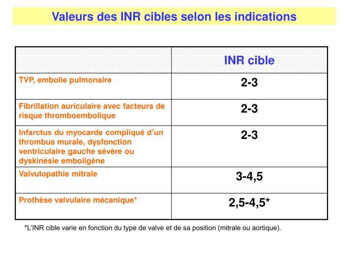 Valeurs des INR cibles selon les indications