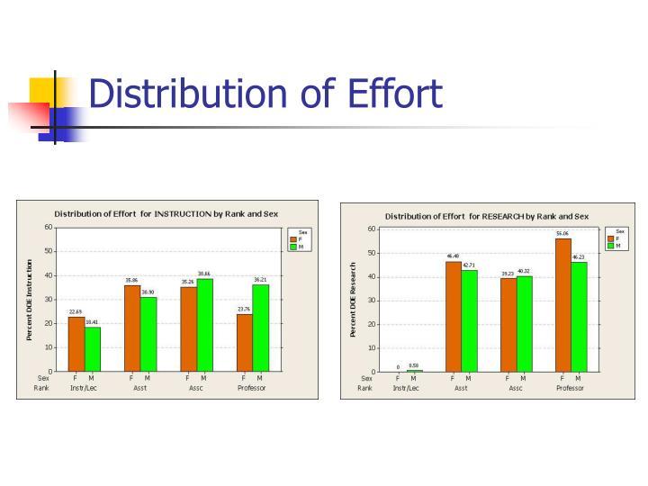 Distribution of Effort