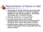 representation of women in a s
