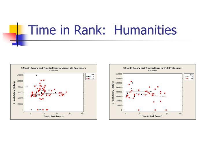 Time in Rank:  Humanities