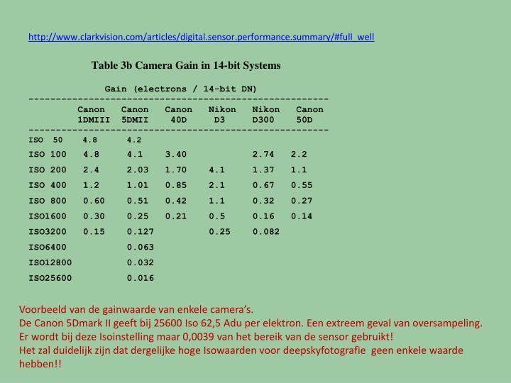 Voorbeeld van de gainwaarde van enkele camera's.