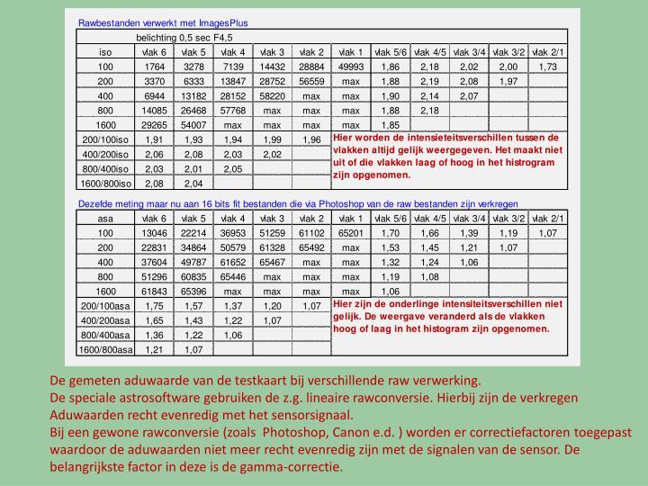 De gemeten aduwaarde van de testkaart bij verschillende raw verwerking.