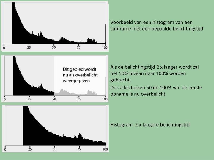 Voorbeeld van een histogram van een  subframe met een bepaalde belichtingstijd