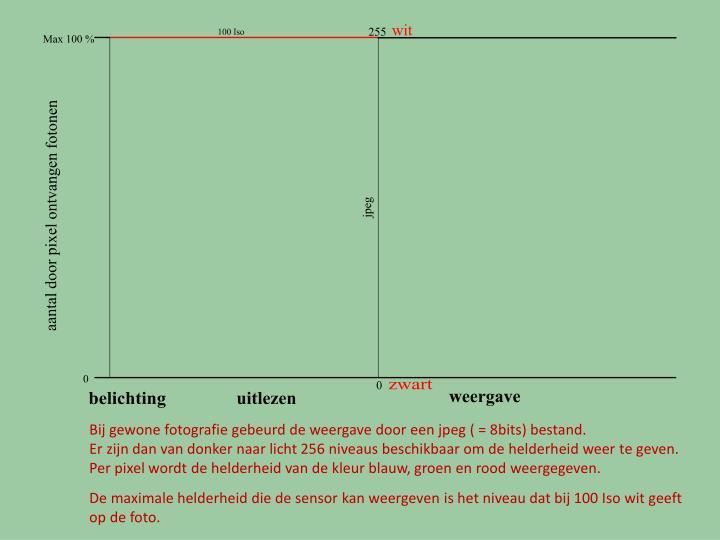 Bij gewone fotografie gebeurd de weergave door een jpeg ( = 8bits) bestand.