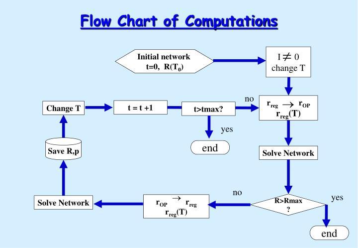 Flow Chart of Computations
