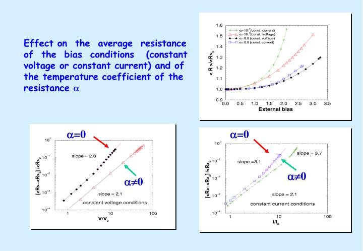 Effect on  the  average  resistance