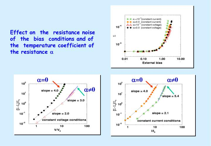 Effect on  the  resistance noise
