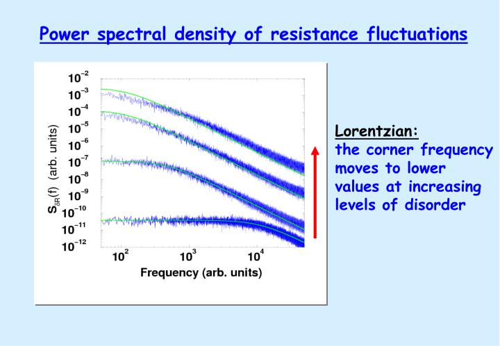 Power spectral density of resistance fluctuations
