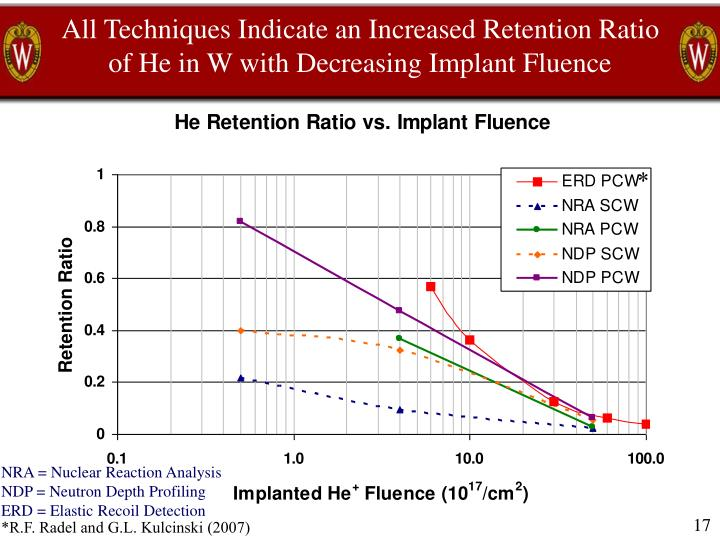 All Techniques Indicate an Increased Retention Ratio of He in W with Decreasing Implant Fluence